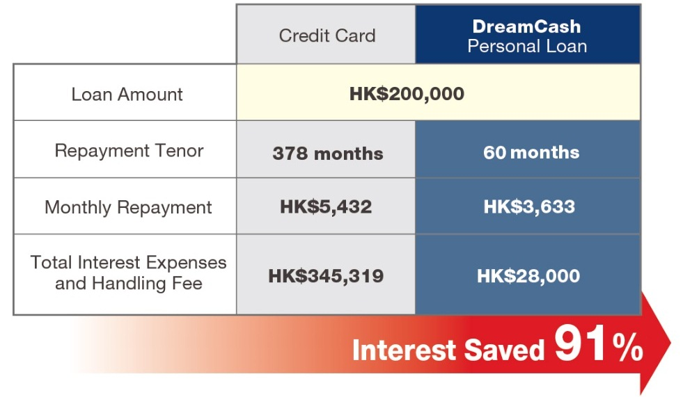 this example is calculated based on loan amount or credit card outstanding of hk200000 assuming the monthly repayment amount is 4 of statement balance - Personal Loan On Credit Card